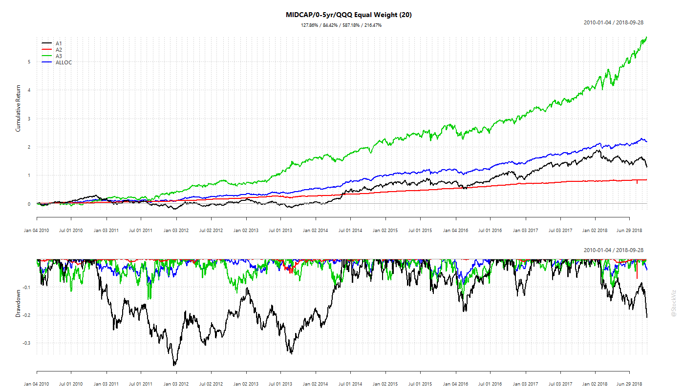 NIFTY MIDCAP 100, 0-5yr bond and NASDAQ 100 equal weight portfolio
