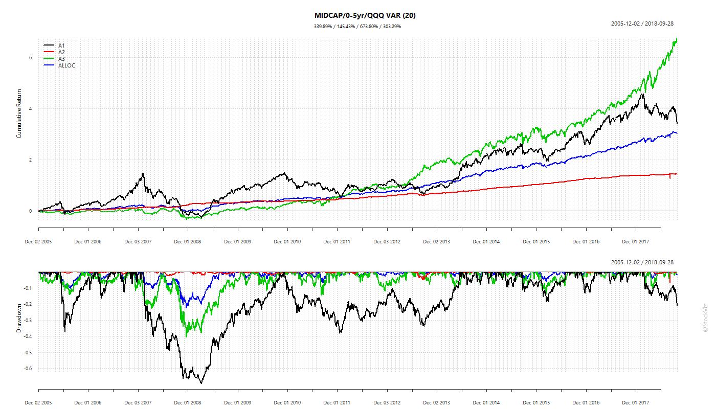 min-var 3-asset portfolio (NIFTY MIDCAP, 0-5yr bond, NASDAQ-100)