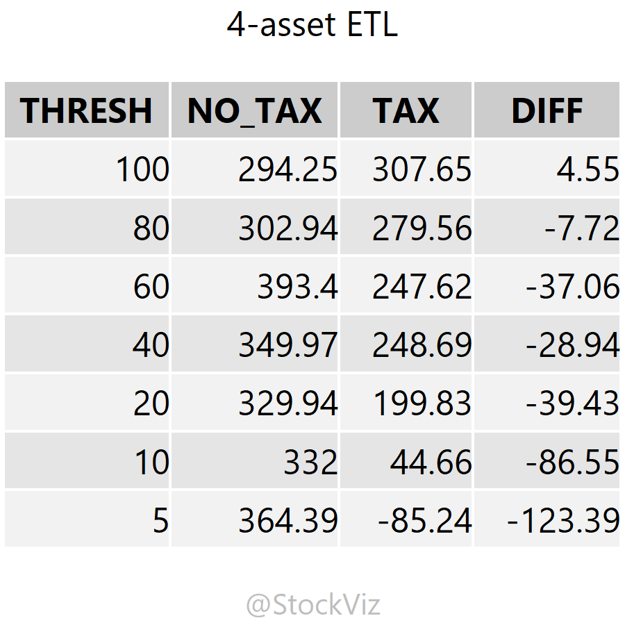 before and after tax cumulative returns of 4-asset ETL optimized portfolio