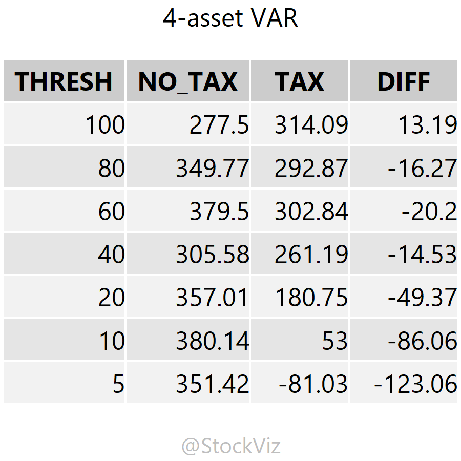 before and after tax cumulative returns of 4-asset variance optimized portfolio