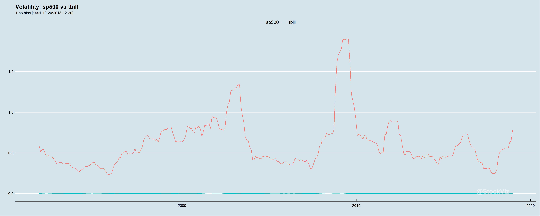 sp500.tbill.volatility.1mo