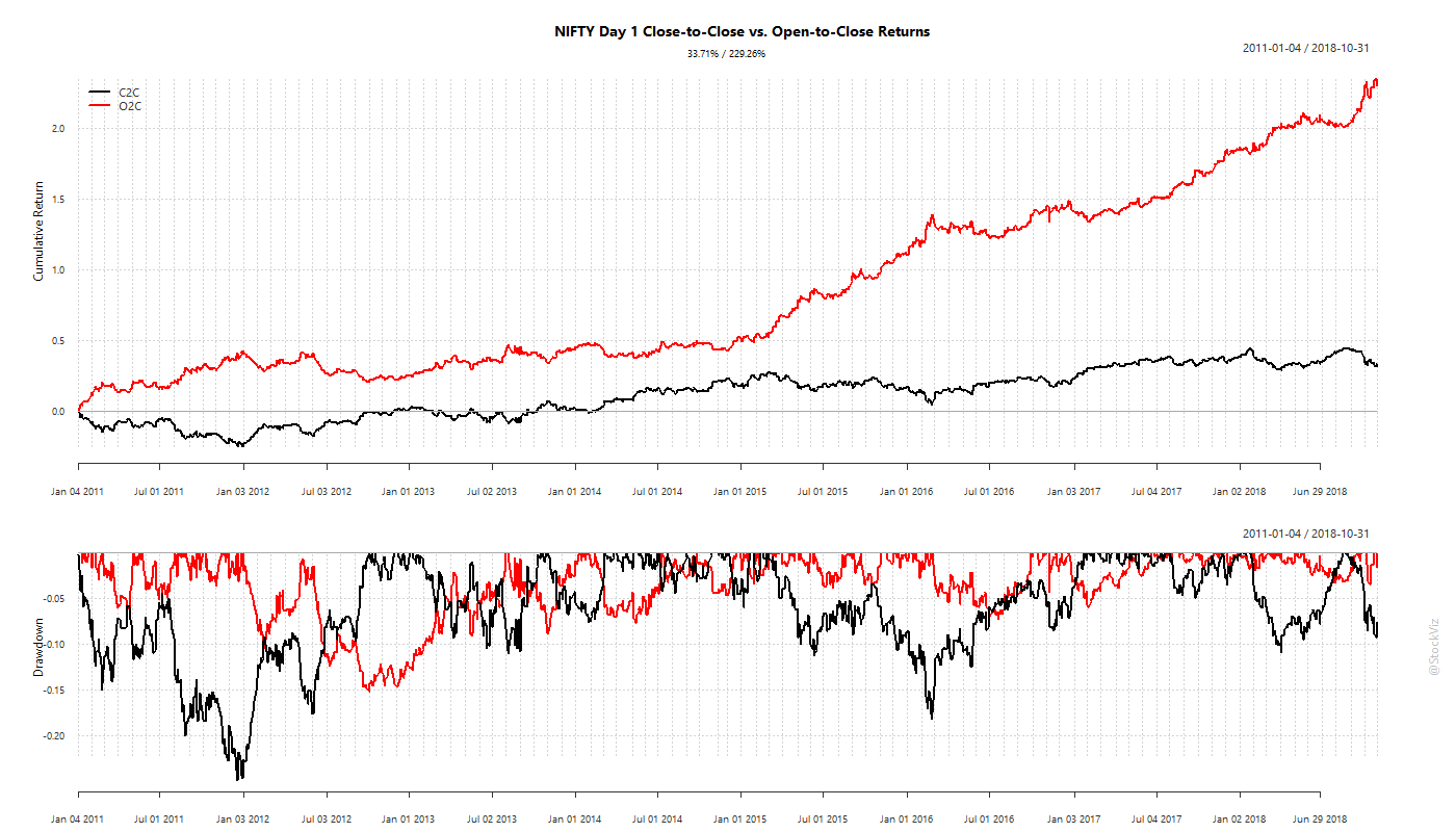 holding NIFTY overnight vs. over a single trading day