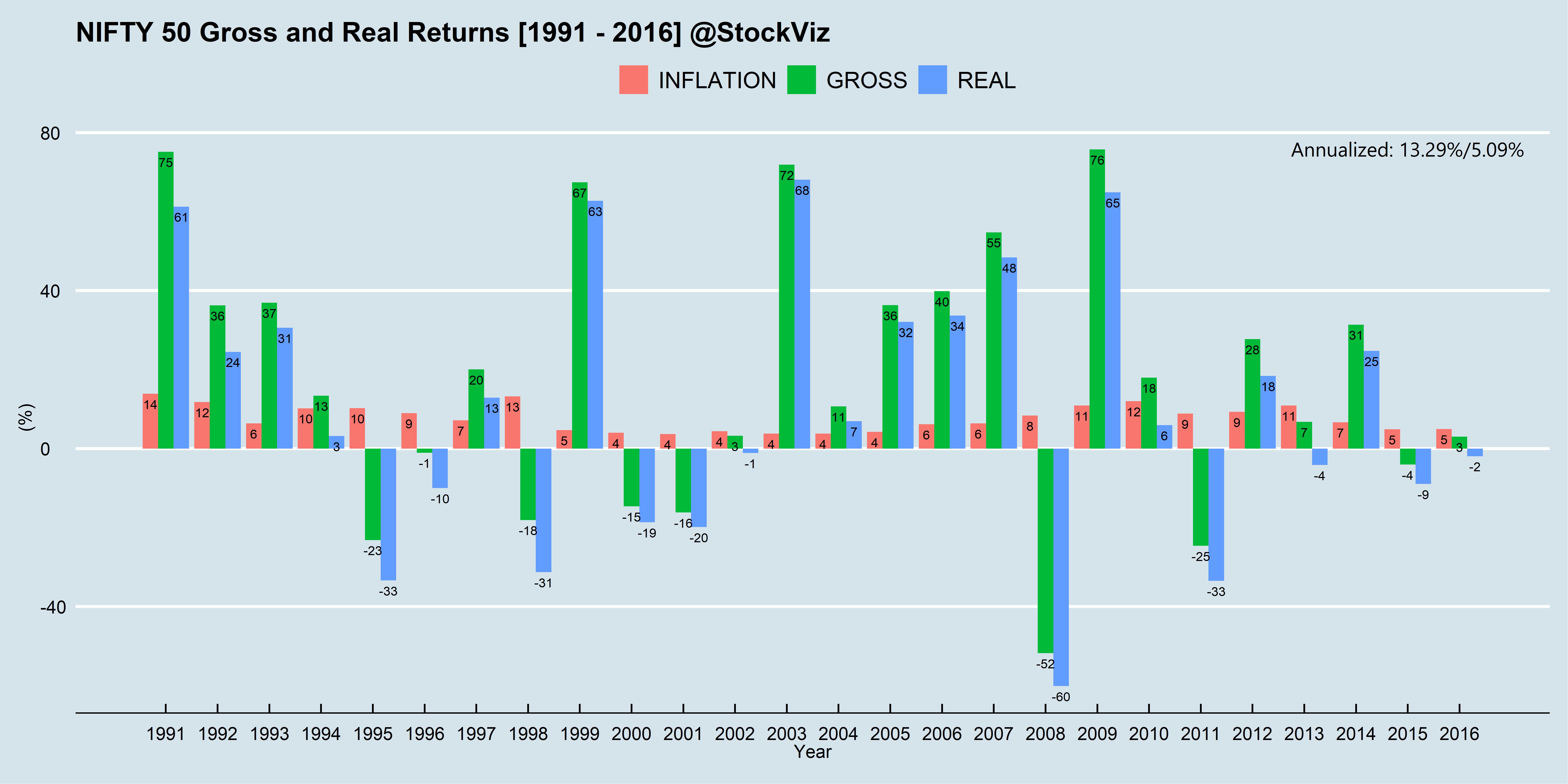 Gross vs. Real NIFTY 50 returns