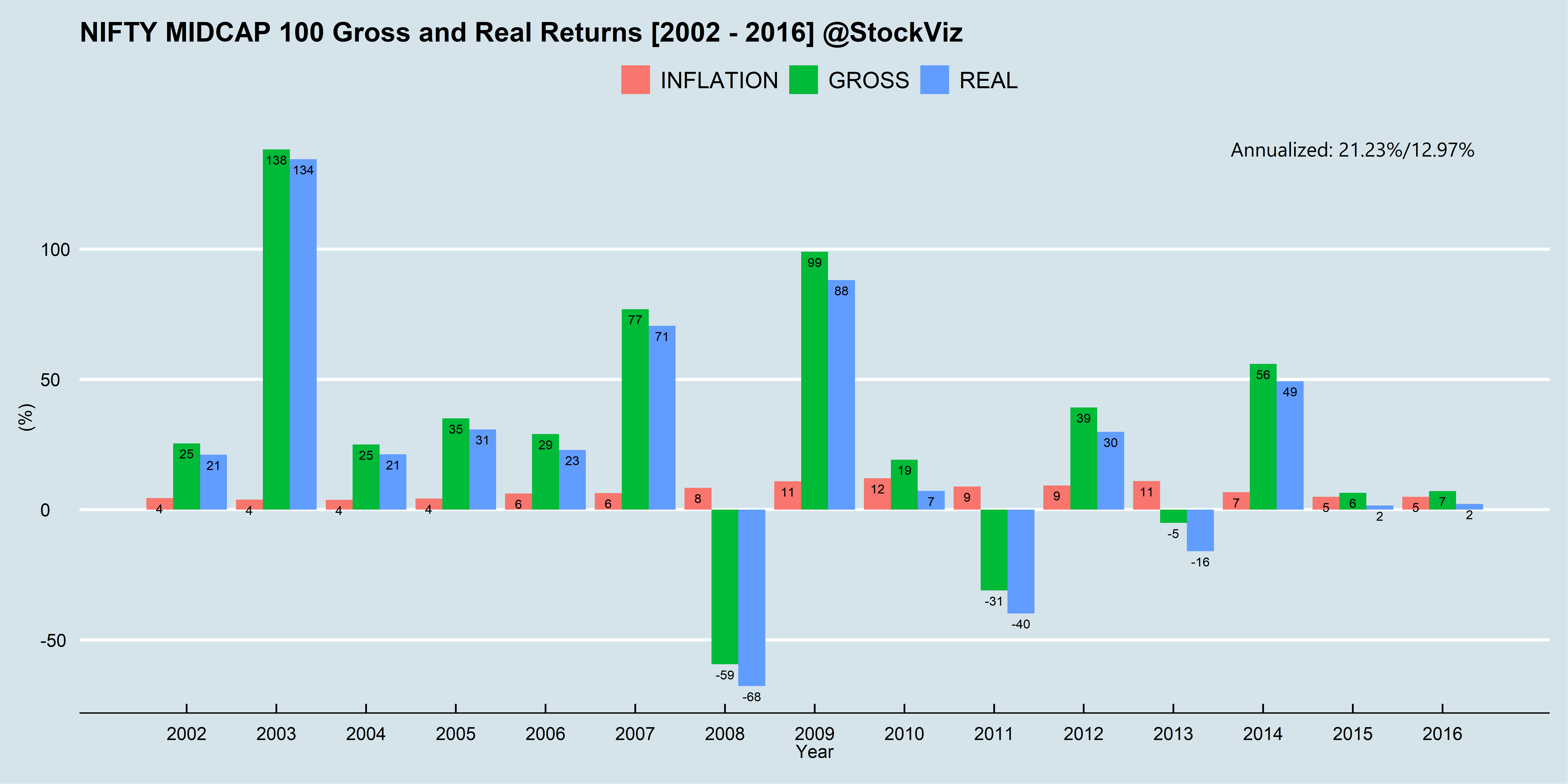 annualized historical midcap 100 returns