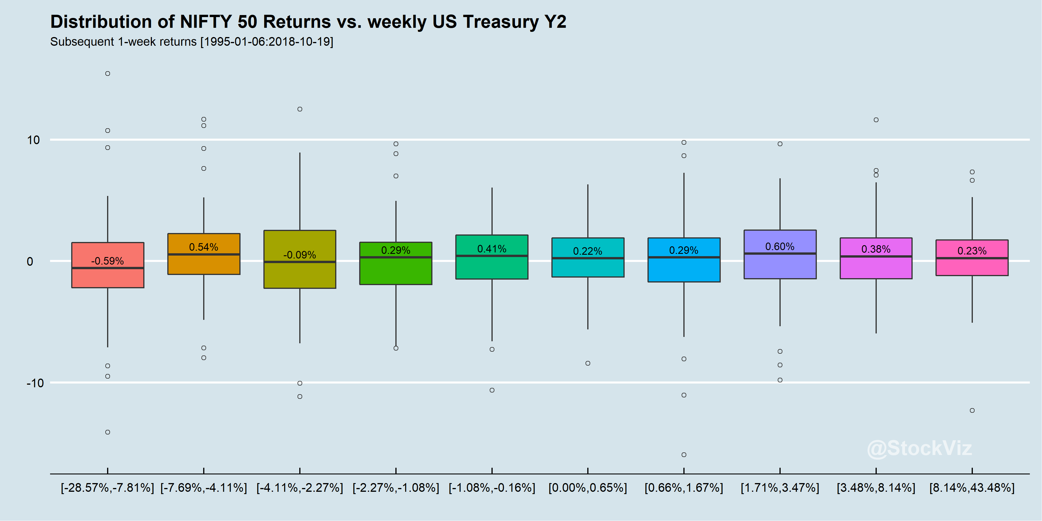 Two-year US Treasury weekly returns vs. subsequent NIFTY 50 returns