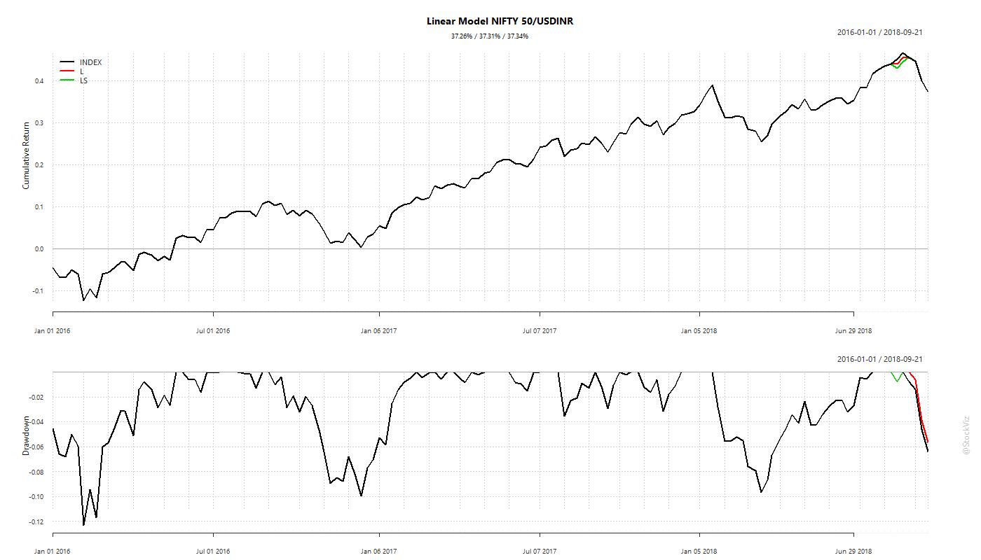 linear.model.cumulative.NIFTY50