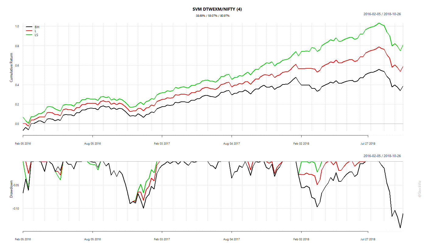 DTWEXM.NIFTY SVM