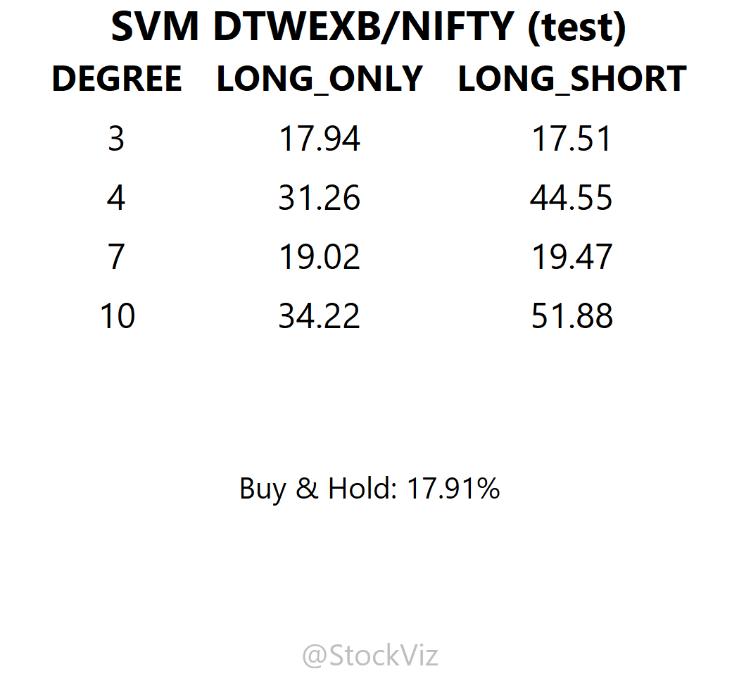 DTWEXB.NIFTY SVM