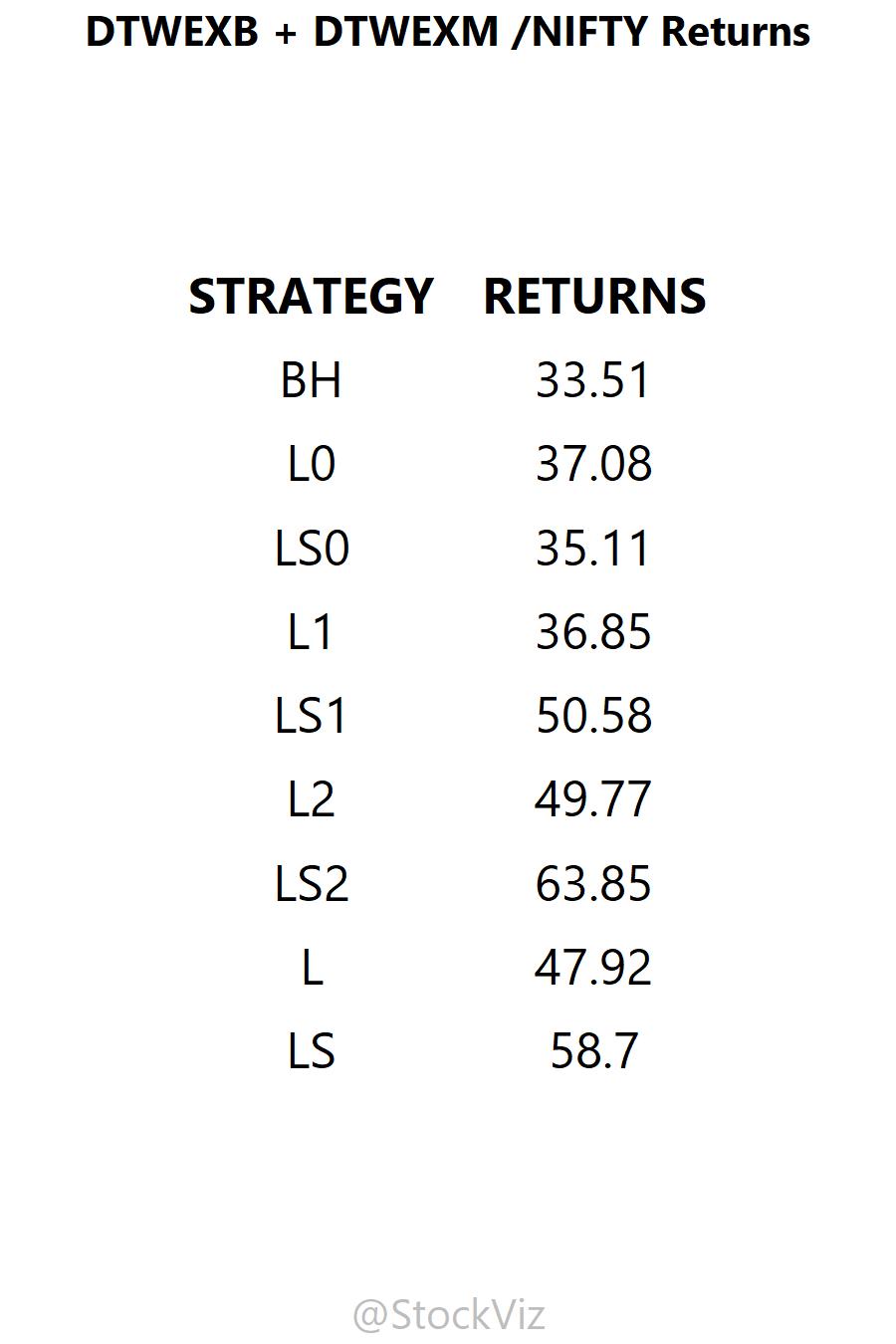 DTWEXB%2BDTWEXM.NIFTY cumulative returns