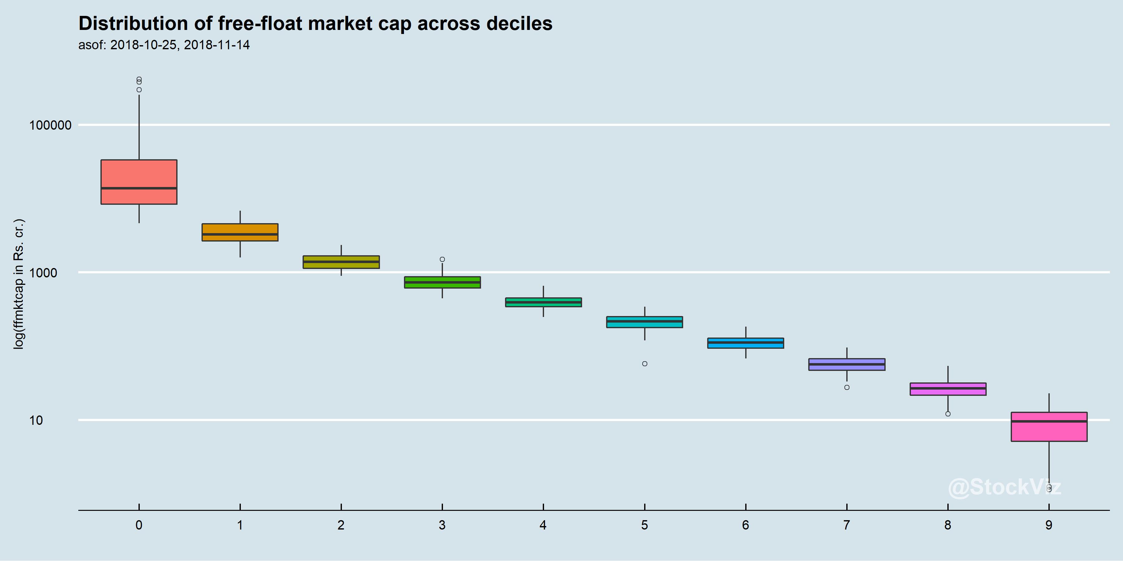 market cap deciles