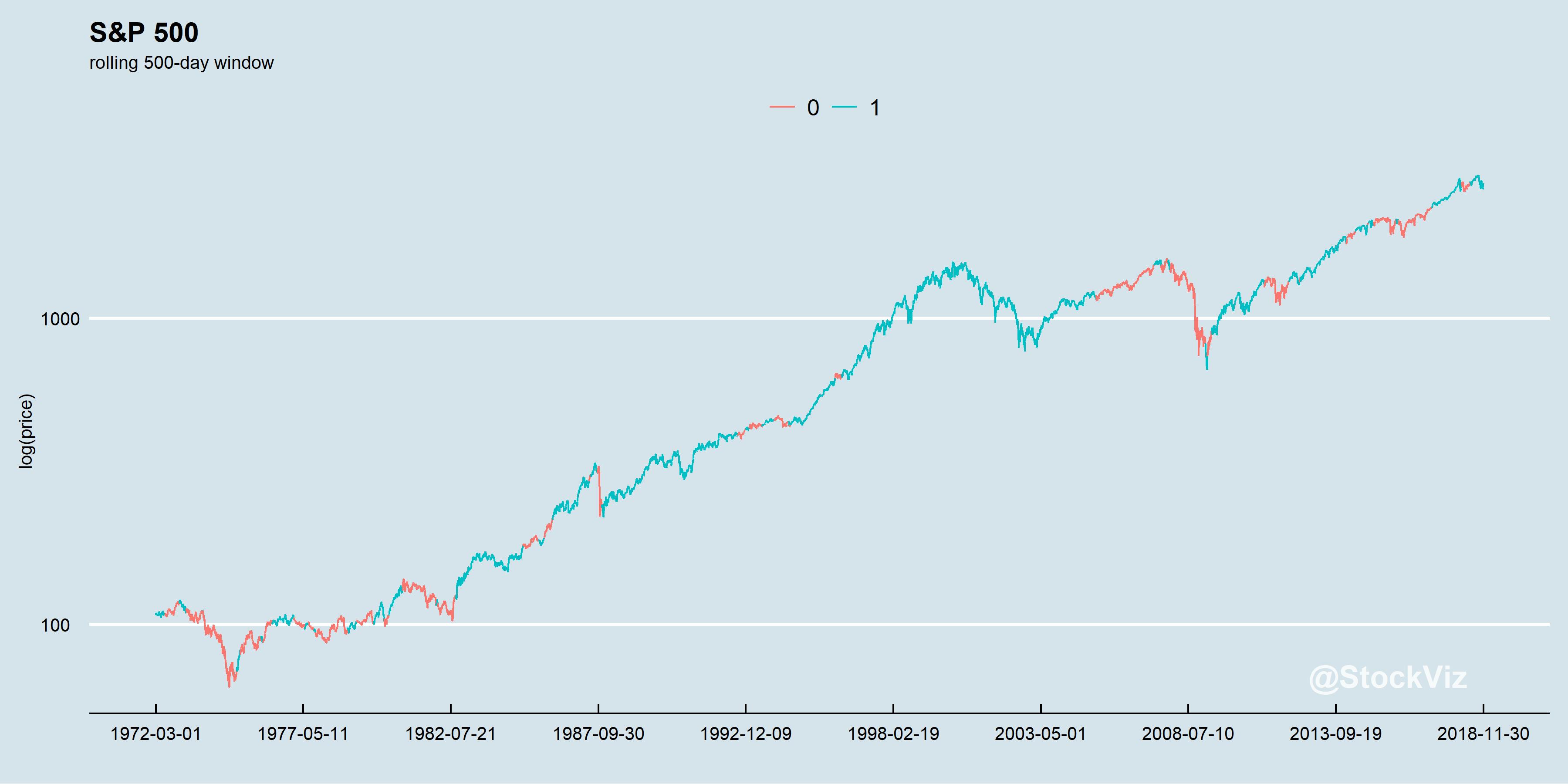 S&P 500 regimes