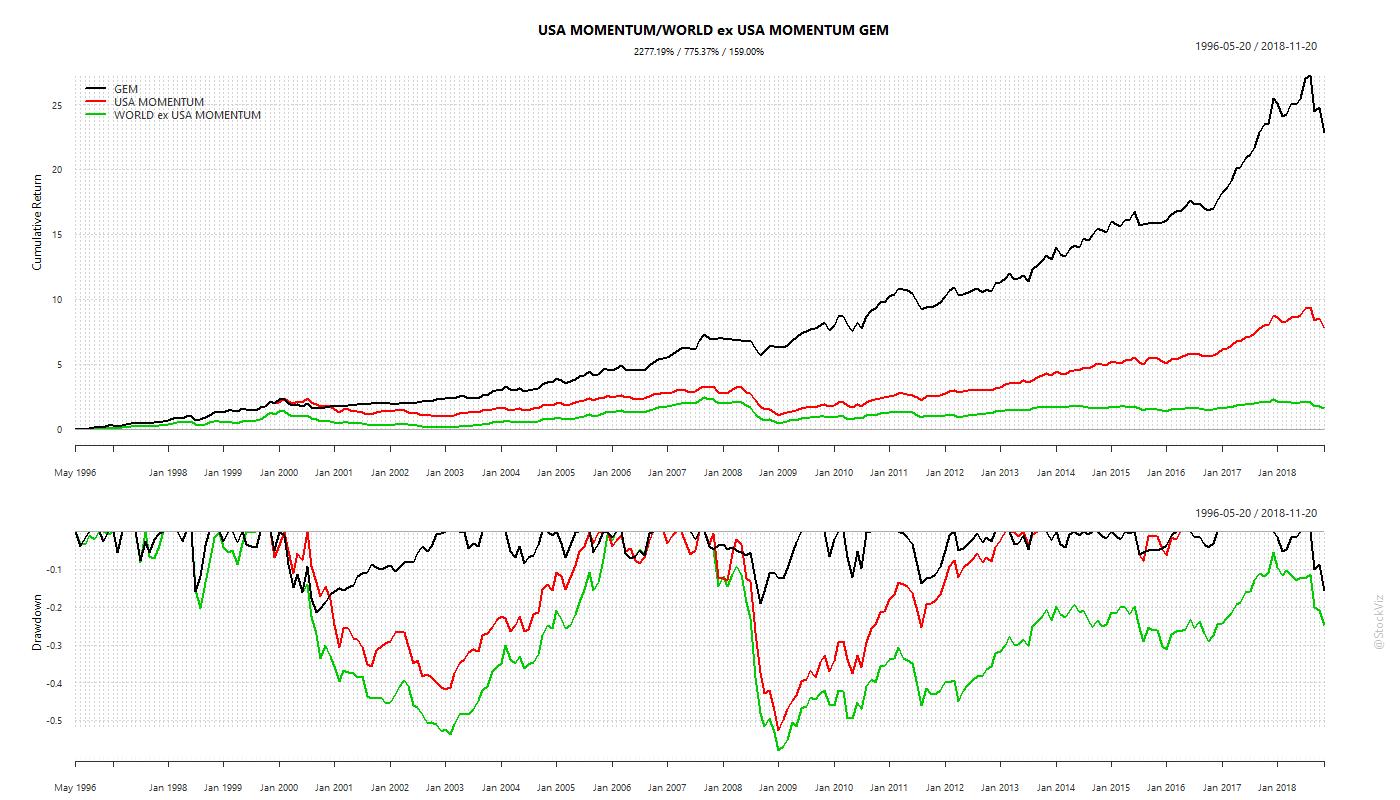 USA Momentum/MSCI World ex-USA Momentum