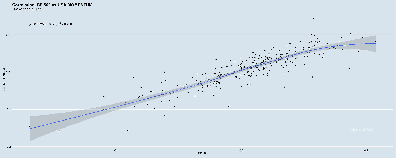 SP500.USA-MOMENTUM.correlation