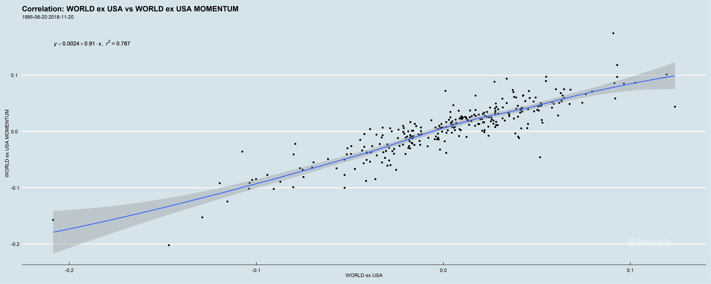 WORLD%20ex%20USA.WORLD%20ex%20USA%20MOMENTUM.correlation