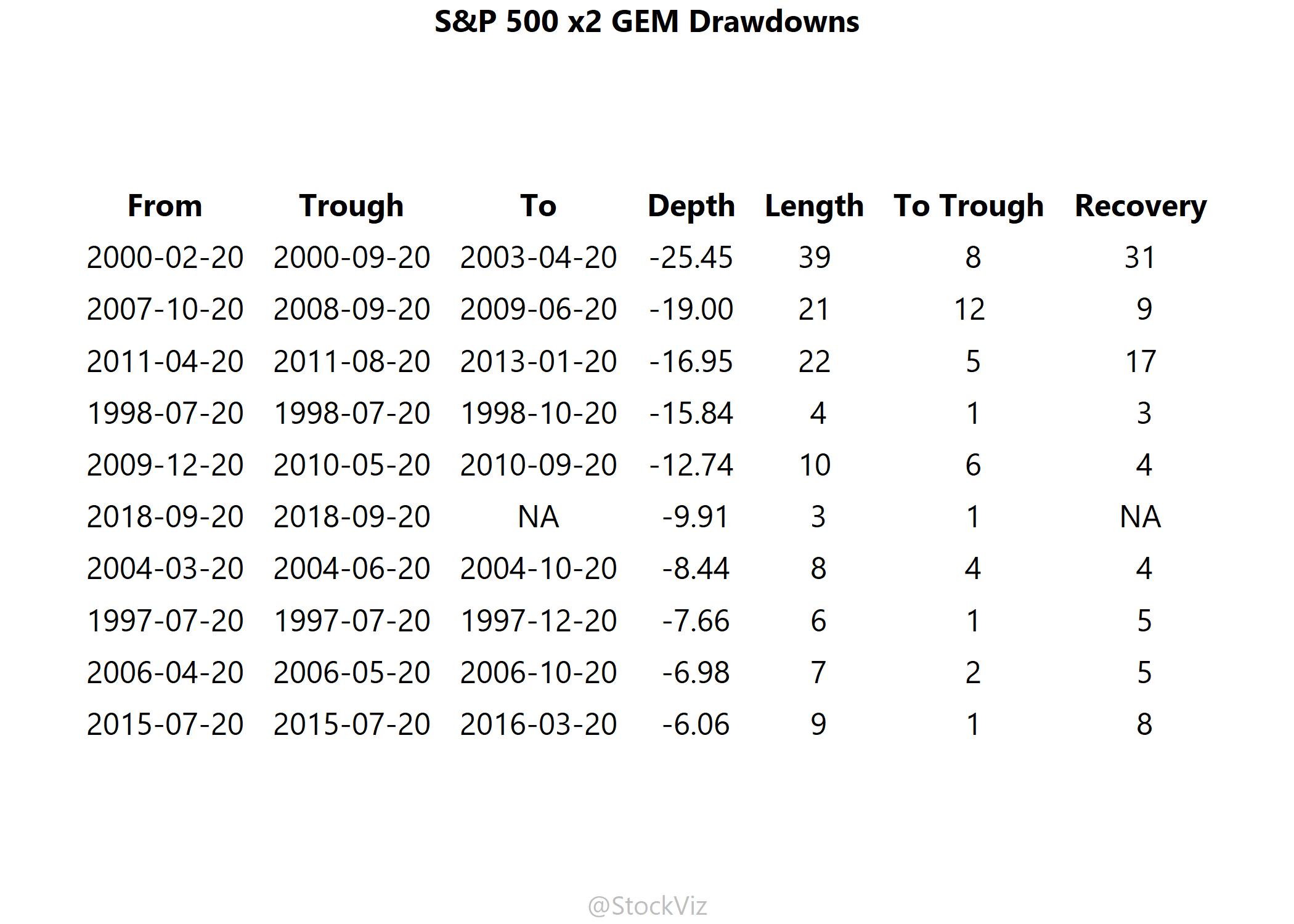 SP500x2.GEM.dd