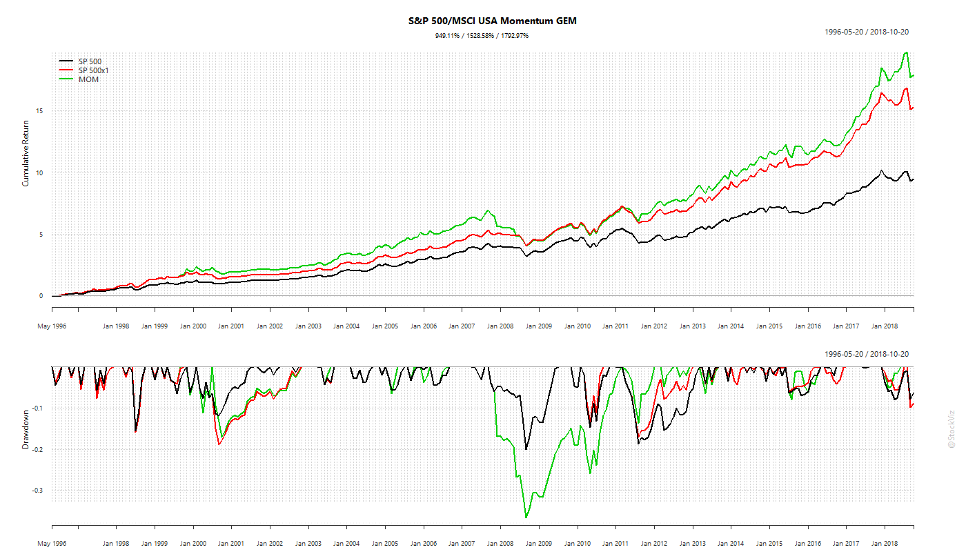 sp500.mom.GEM.cumulative