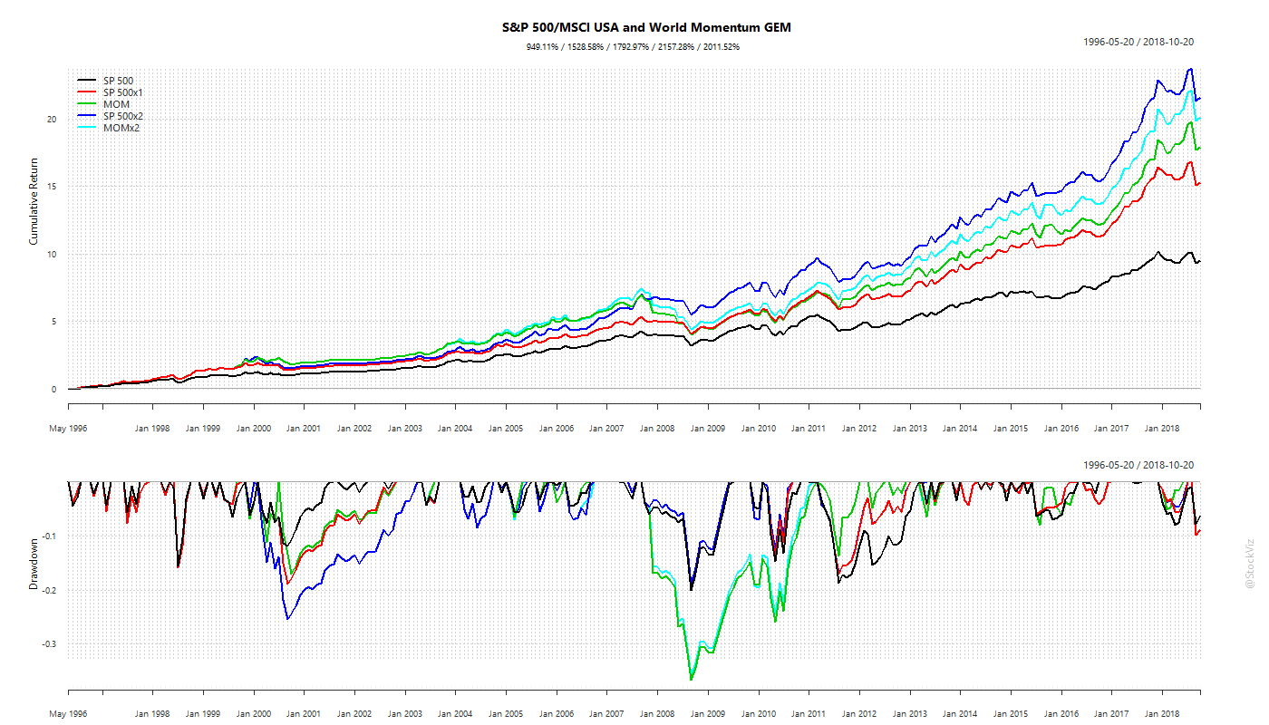 sp500.mom.world.GEM.cumulative