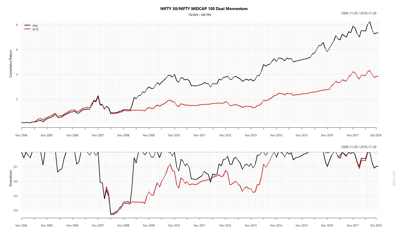 NIFTY 50/MIDCAP 100 dual momentum over any lookback