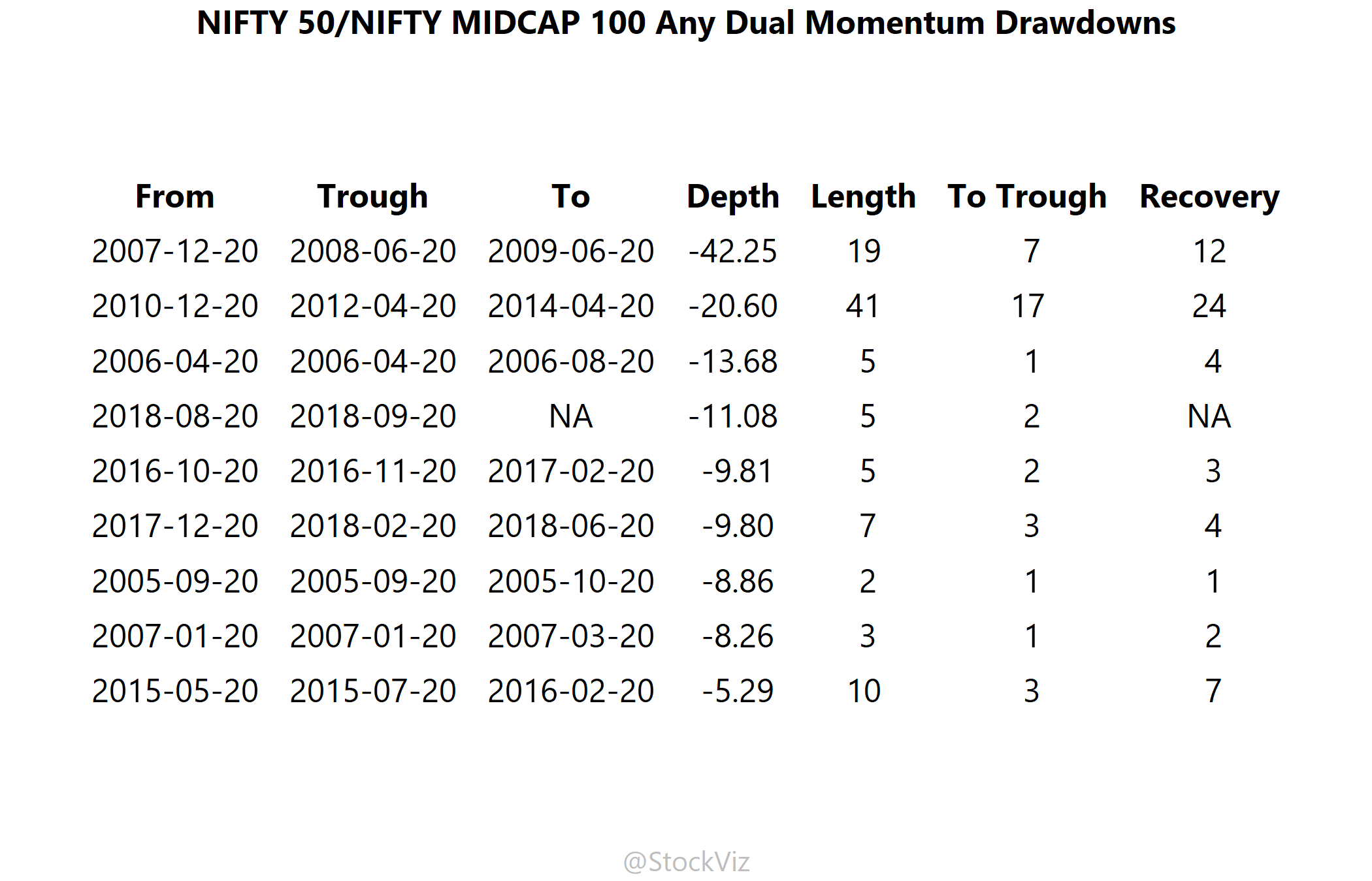 drawdowns of NIFTY 50/MIDCAP 100 dual momentum over any lookback
