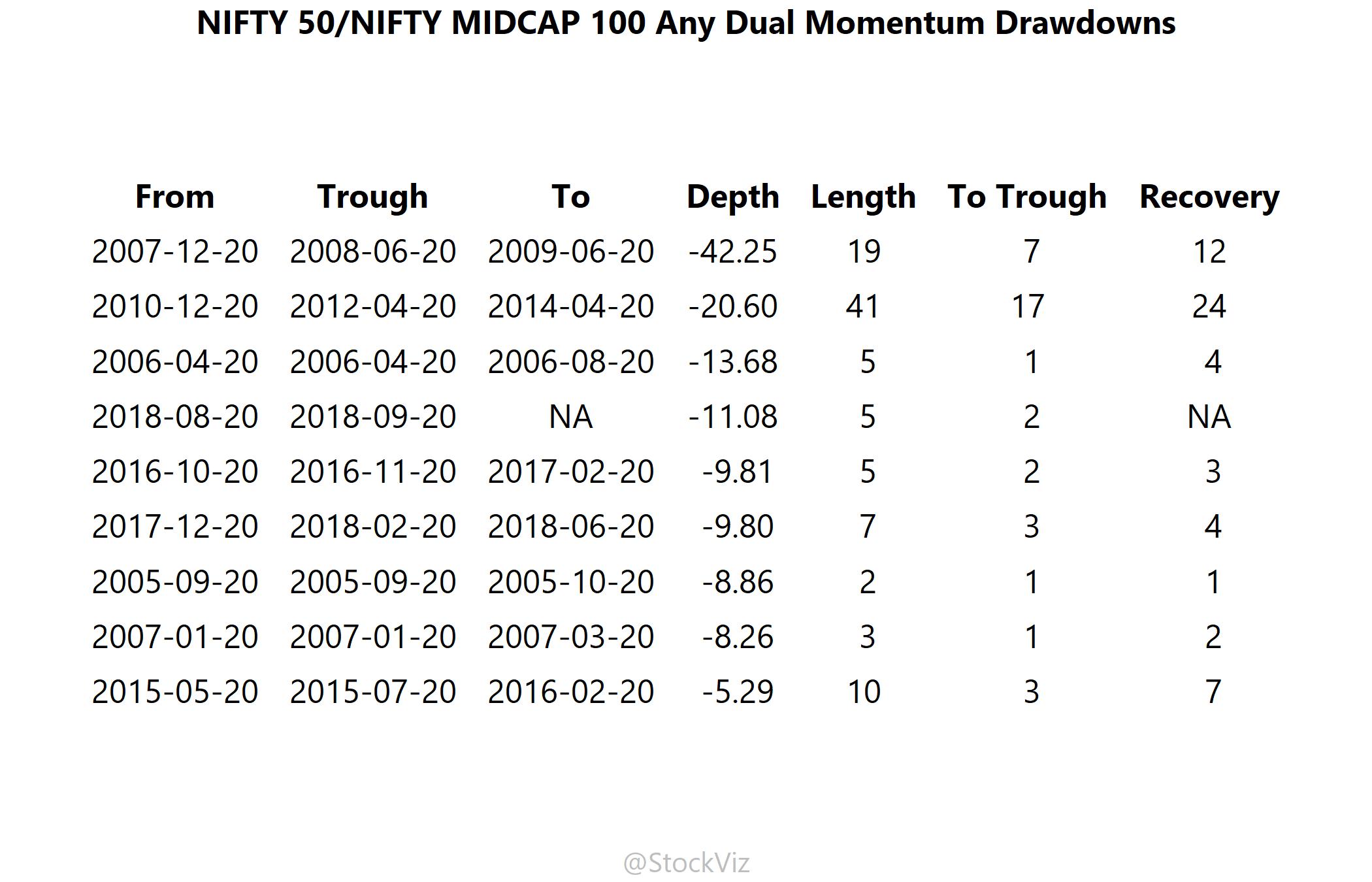 drawdowns of NIFTY 50/MIDCAP 100 dual momentum over any lookback