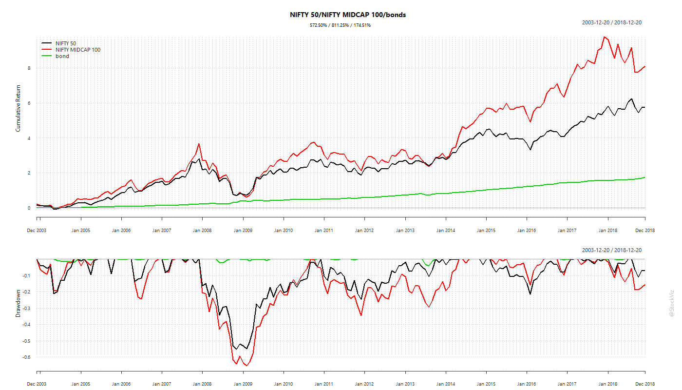 buy-and-hold NIFTY/MIDCAP/bonds