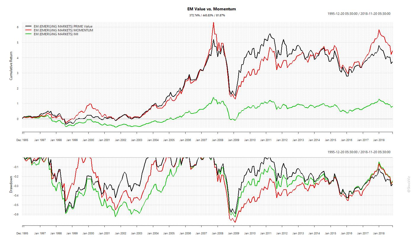 MSCI.EM.prime.momentum.cumulative
