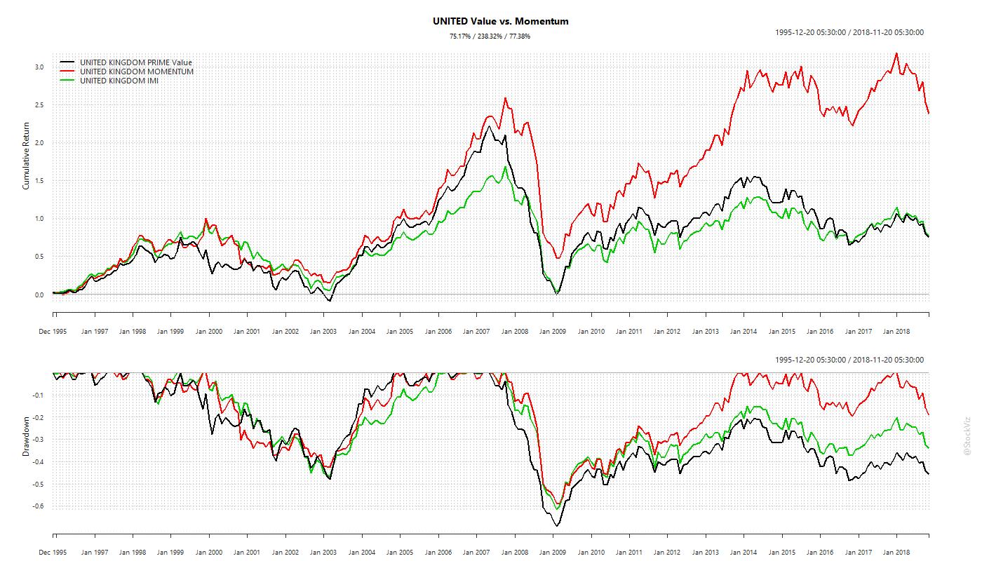MSCI.UNITED.prime.momentum.cumulative