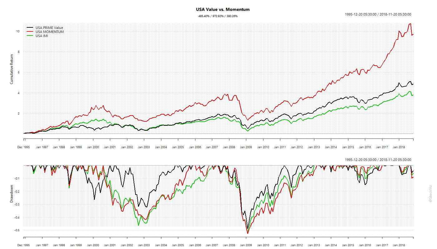 MSCI.USA.prime.momentum.cumulative