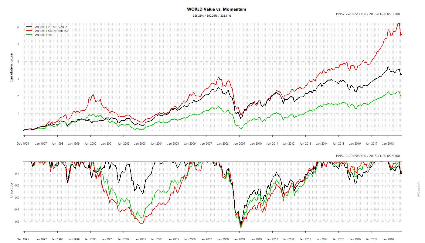 MSCI.WORLD.prime.momentum.cumulative