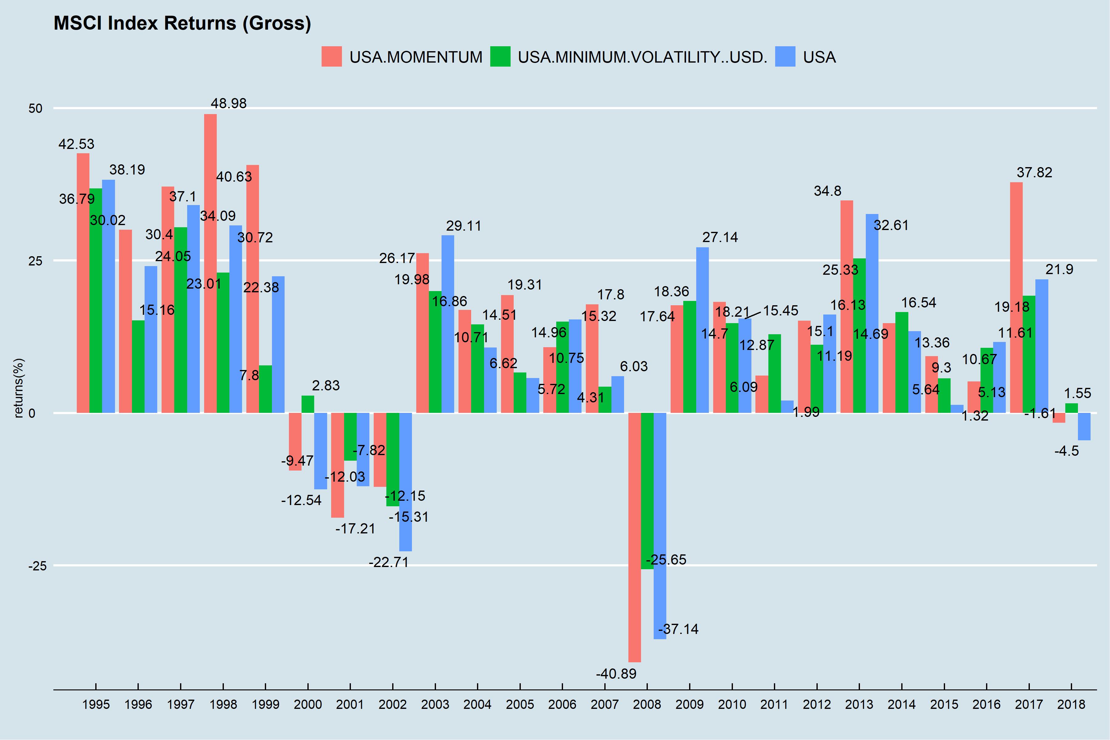 momentum vs. min-volatility