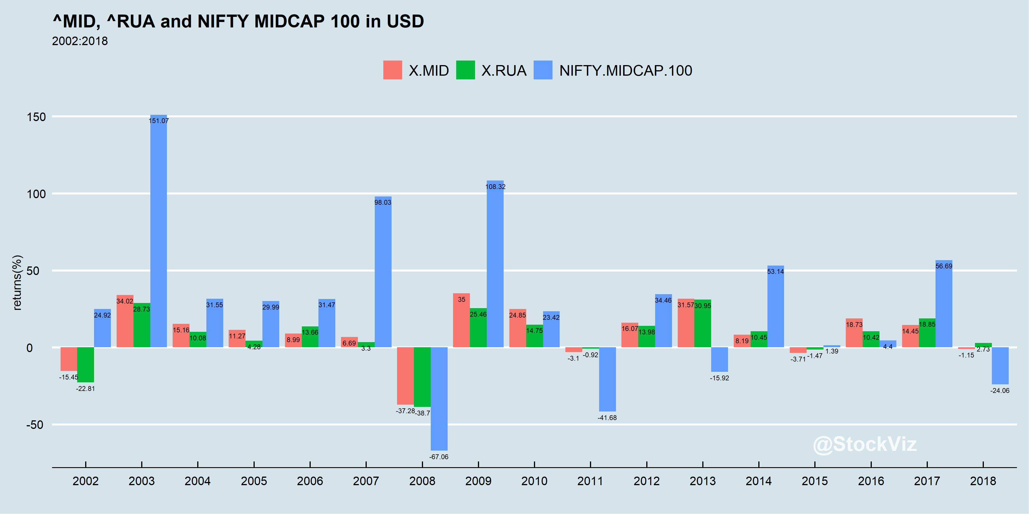 US.IND.MIDCAP.annual