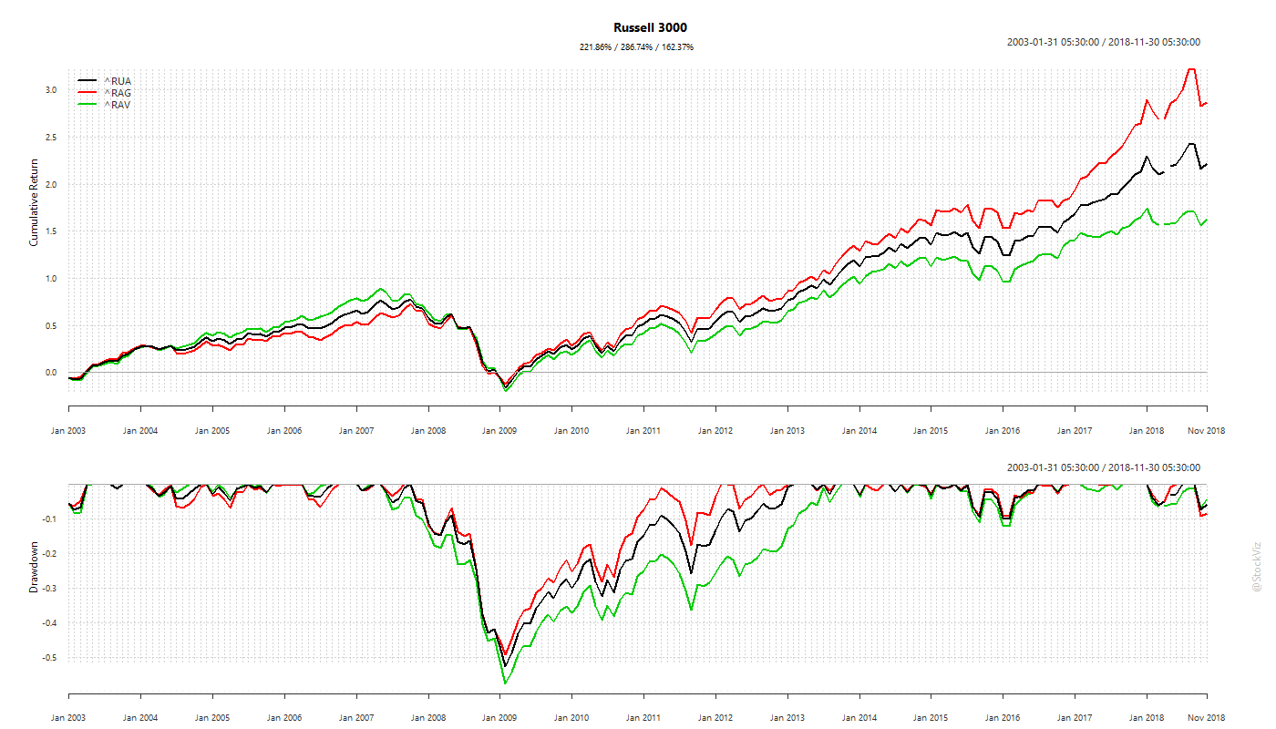 Russell 3000 growth vs. value