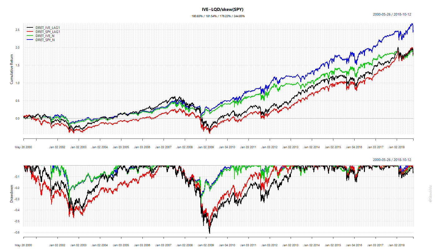 cumulative returns using skewness for timing with risk-free rate (IVE/SPY)