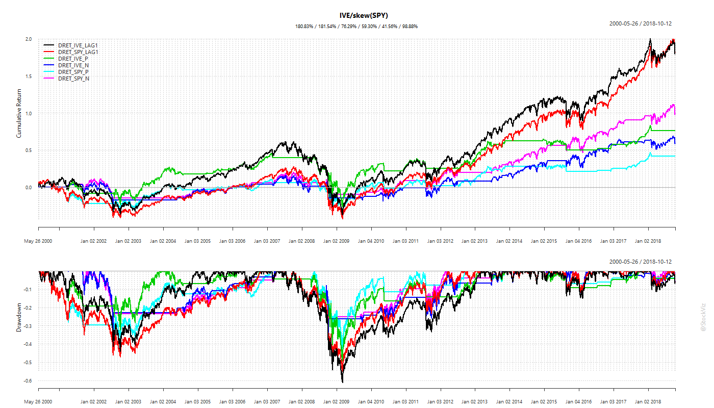 cumulative returns using skewness for timing (IVE/SPY)