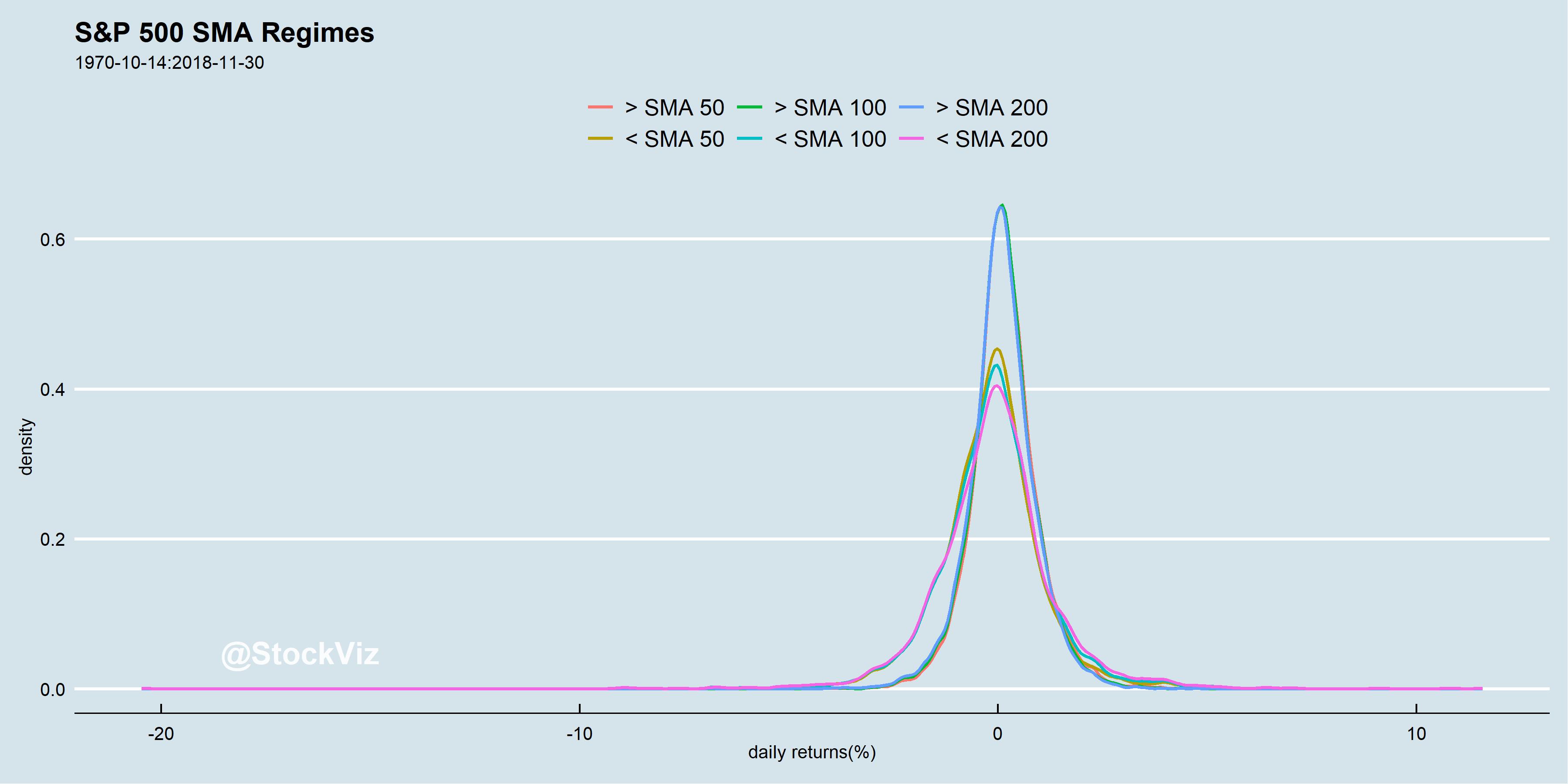 S&P 500 simple moving average returns density plot
