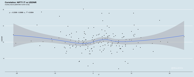 IT.USDINR.correlation.monthly