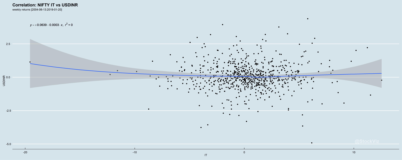 IT.USDINR.correlation.weekly