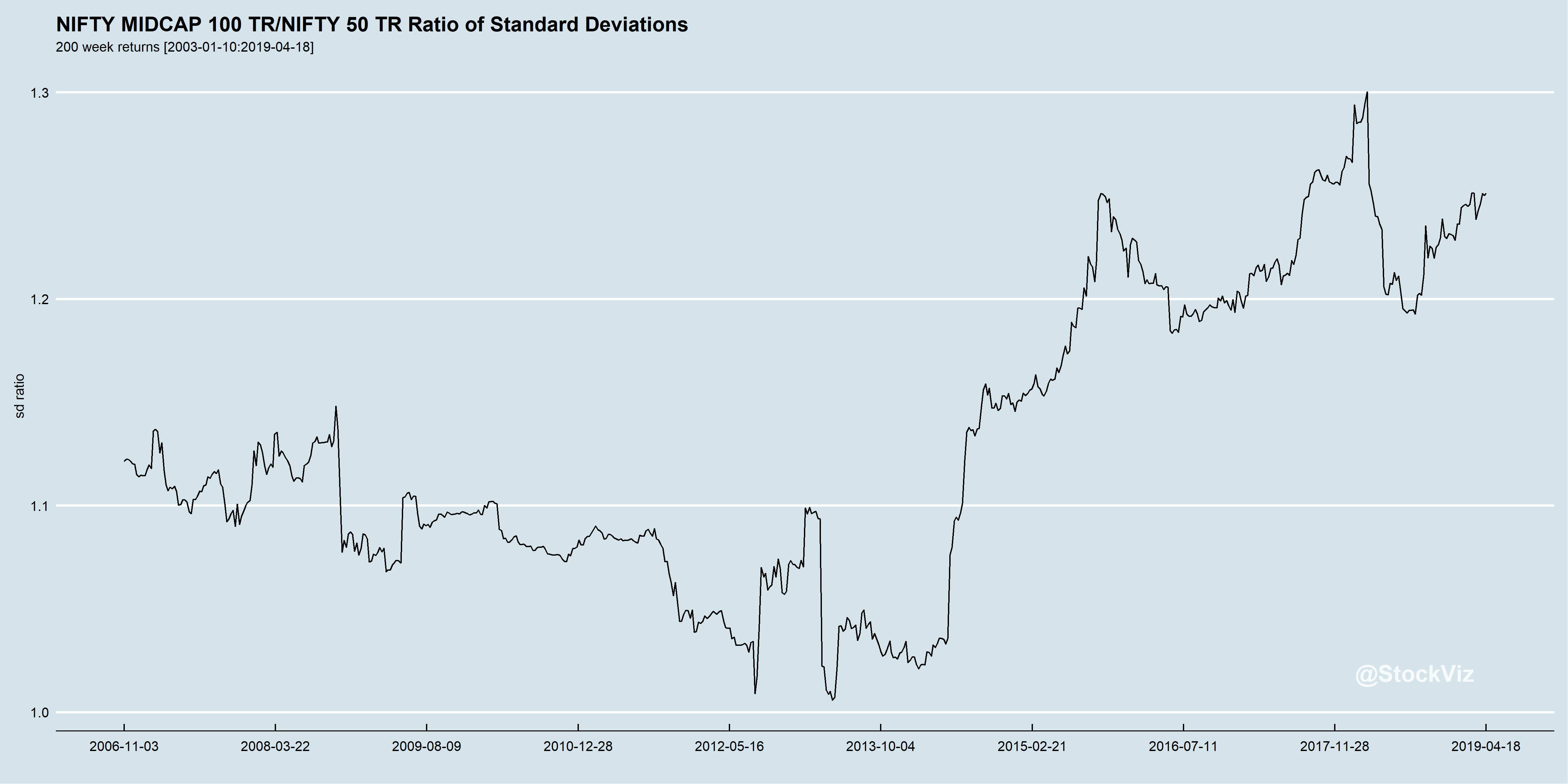 ratio of standard deviations