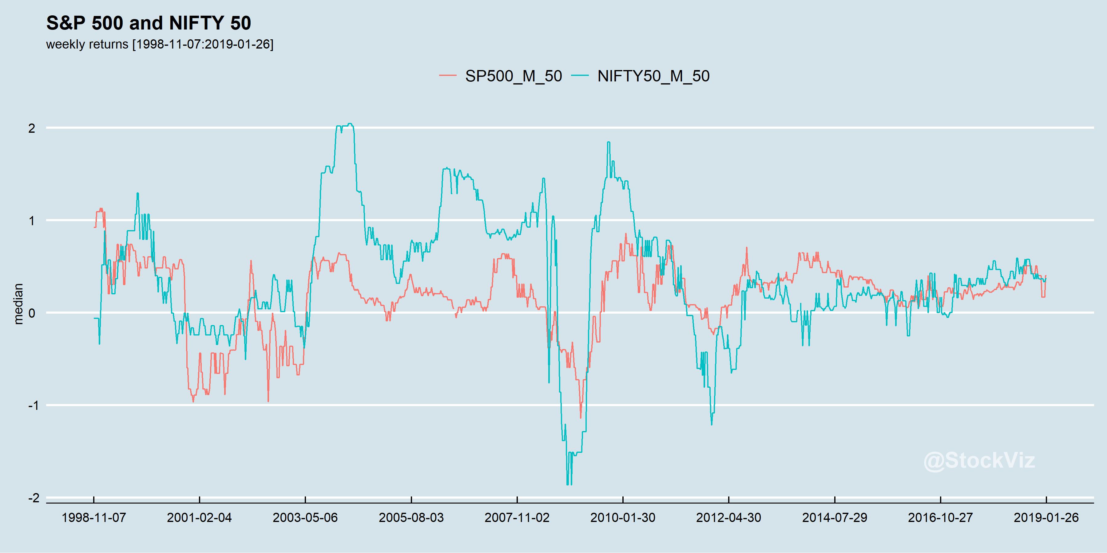 median weekly returns
