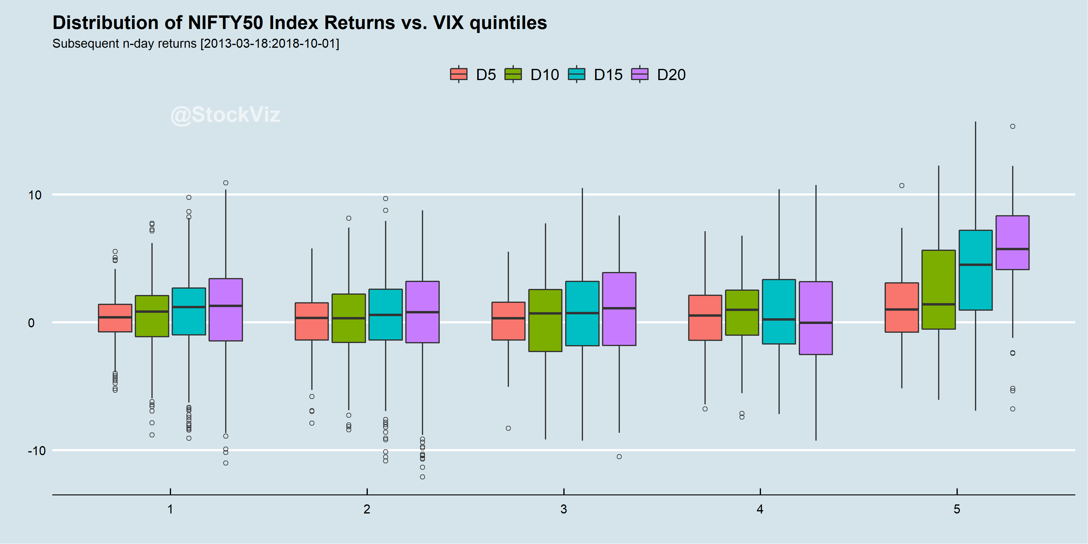 NIFTY 50 returns over India VIX quintiles