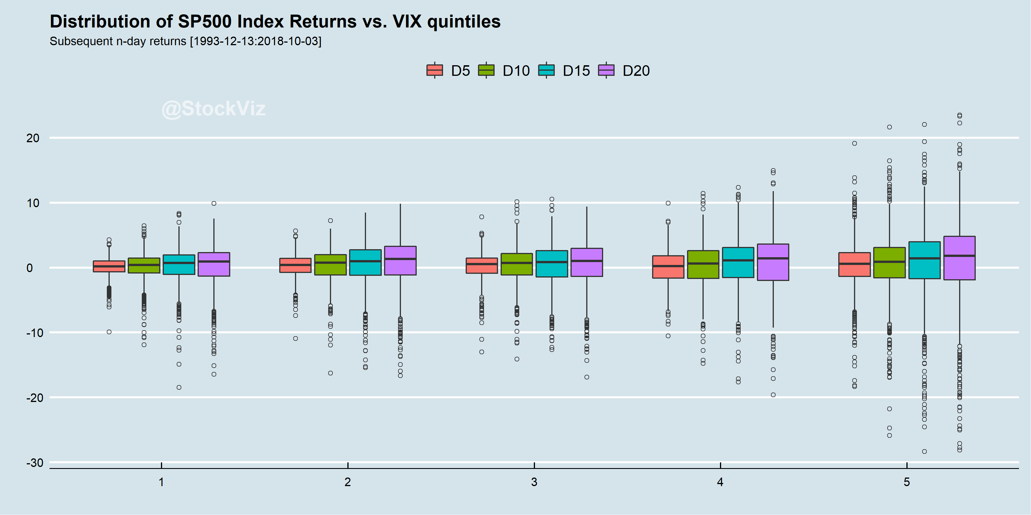 SP500 returns over VIX quintiles