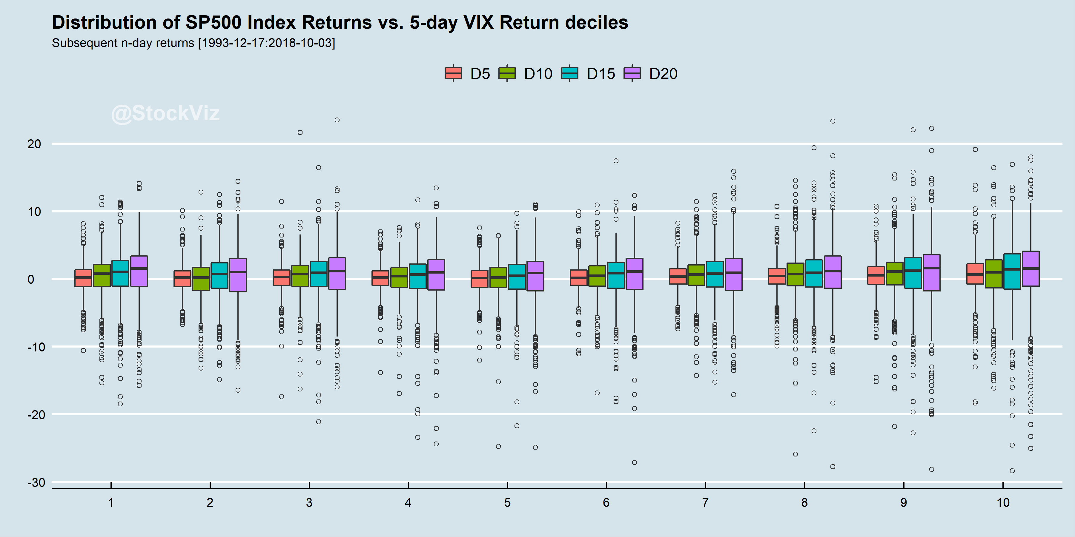 S&P 500 returns over changes in VIX