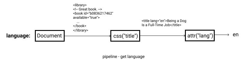 """language: document->css(""""title"""")->attr(""""lang"""")->en"""