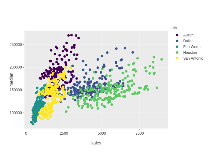 Chart::GGPlot - ggplot2 port in Perl - metacpan org