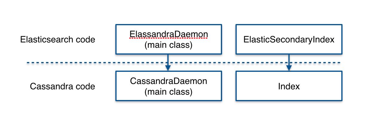 Elassandra class inheritance