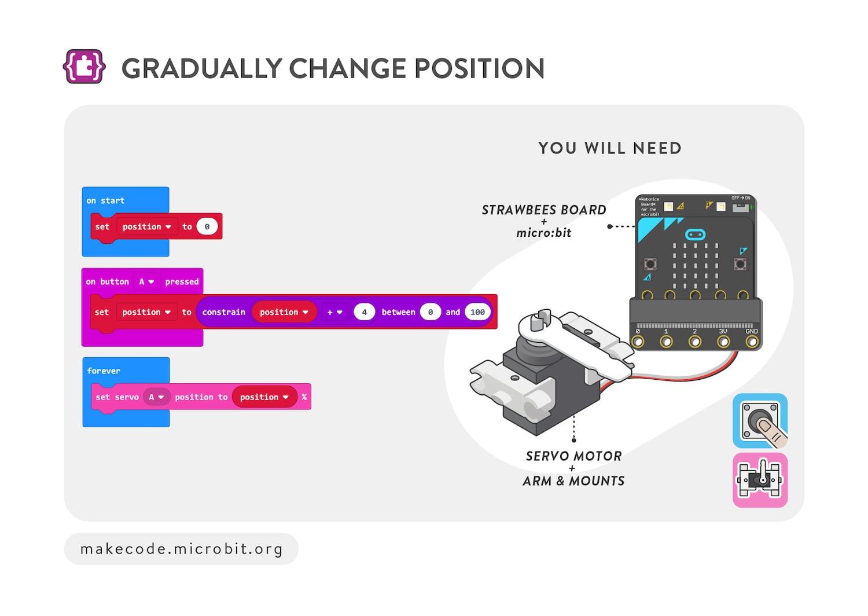 Gradually change position