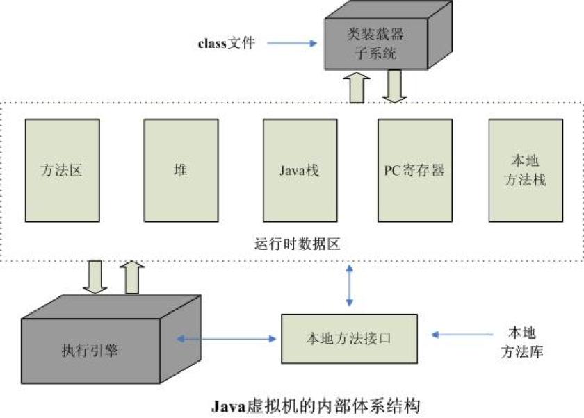 JVM的体系结构