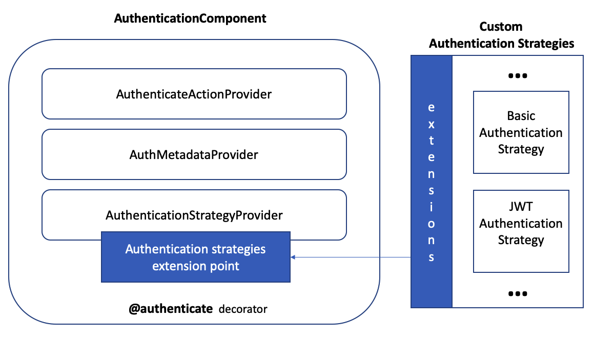 AuthenticationComponent