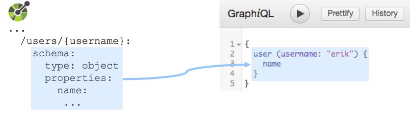 Example of data-centric design