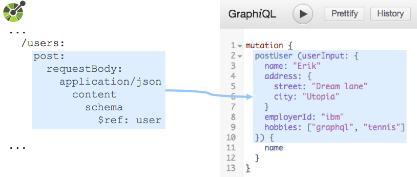 oasgraph:Turns APIs described by OpenAPI specifications